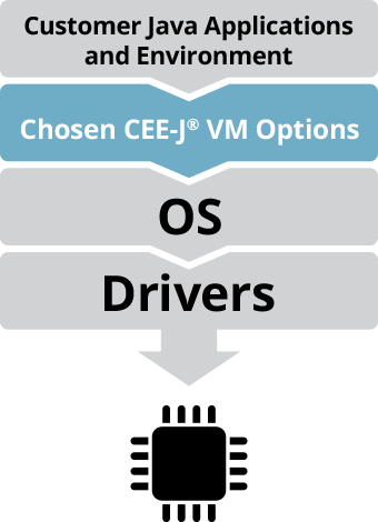 Where CEE-J VM fits in an embedded stack