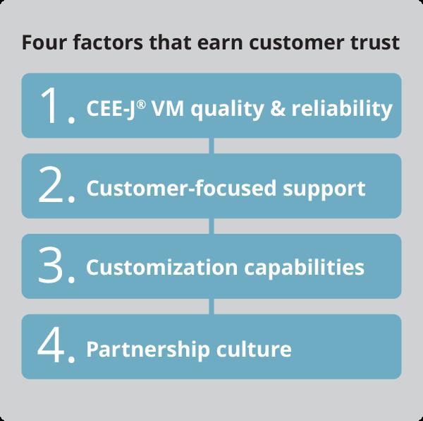 CEE-J VM quality, support, customization, partnership